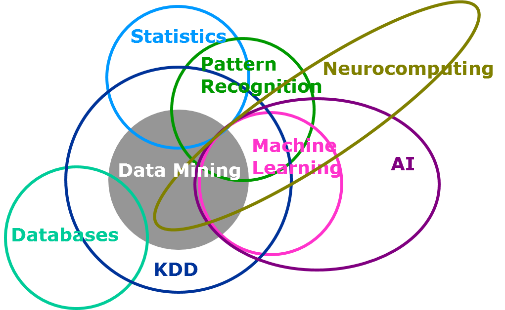 Machine learning in predictive analytics
