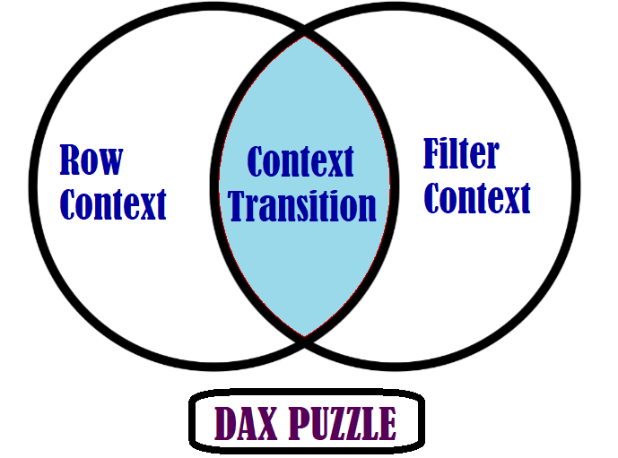 Row and Filter Context in DAX - Statslab