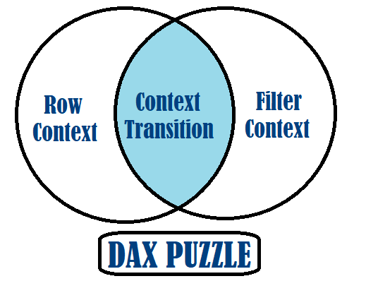 Row and Filter Context in DAX